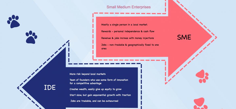 M1-B7 - SME & IDE Enterprises