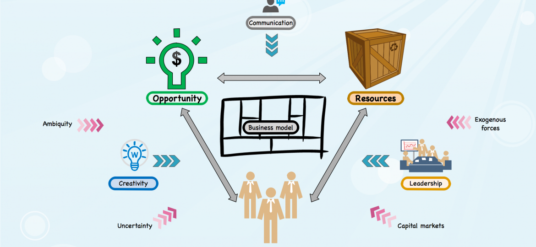 M1-B9 - Entrepreneurial process