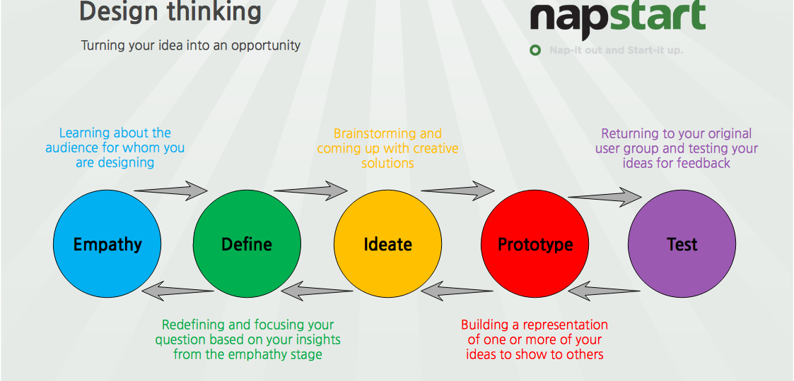 Design thinking introduction